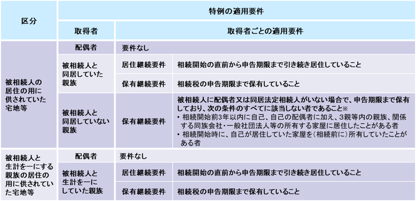 特定居住用宅地等の適用要件の詳細